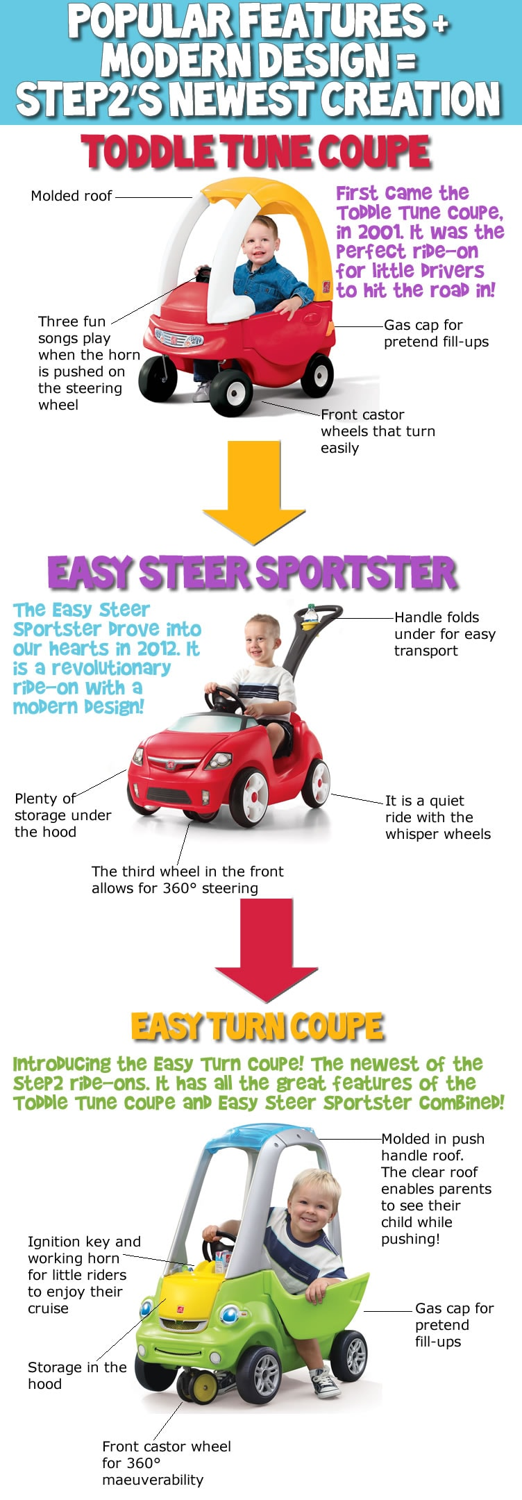 It\'s so easy to love Step2\'s new Easy Turn Coupe.